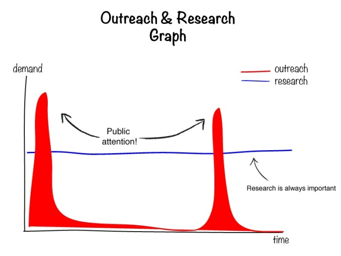 outreach-graph-1