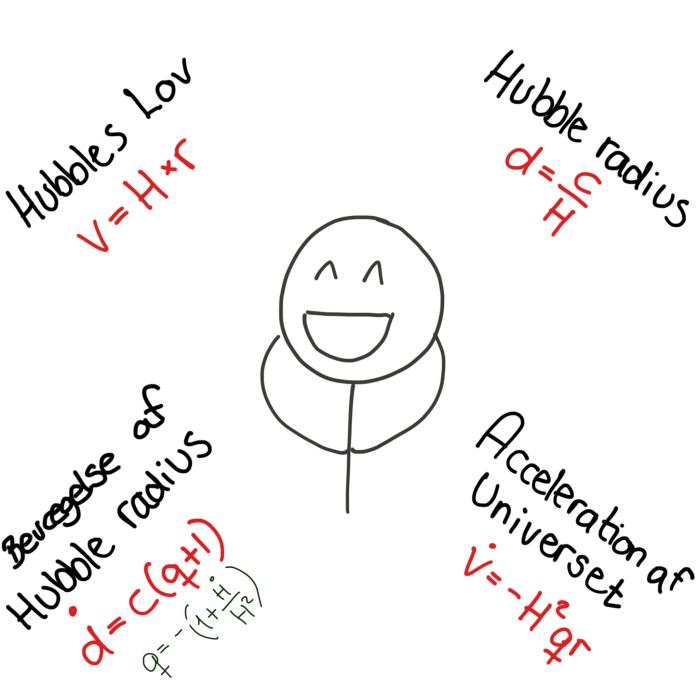 ligninger